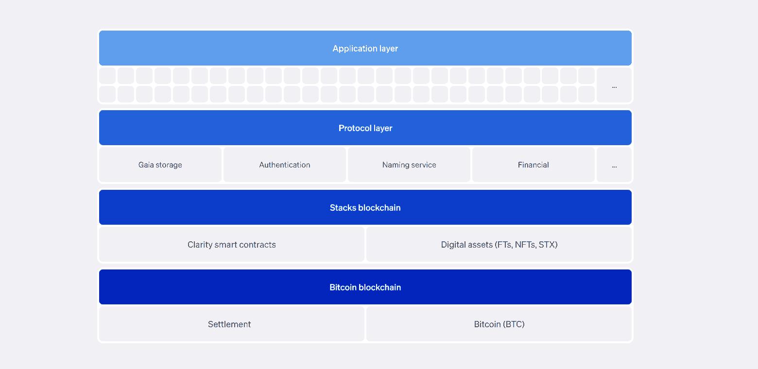Cómo funciona Blockstack