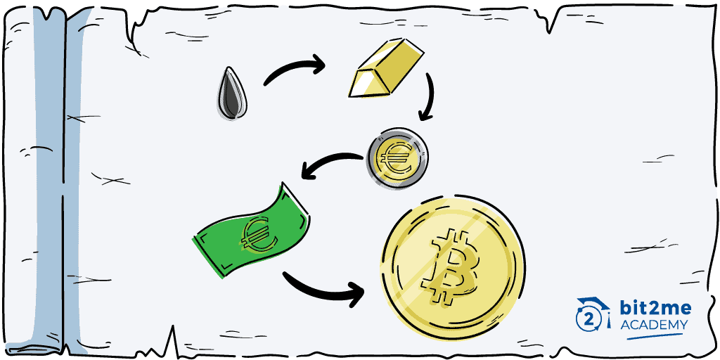 Learn all about the history of money at Bit2Me Academy
