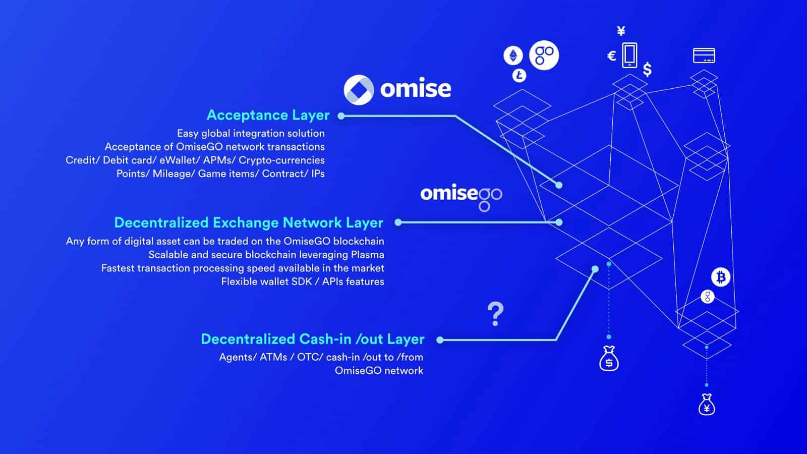 OmiseGO OMG architecture and purpose
